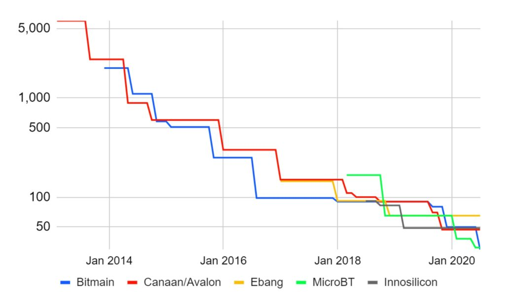 Bitmex research mineros bitcoin asic