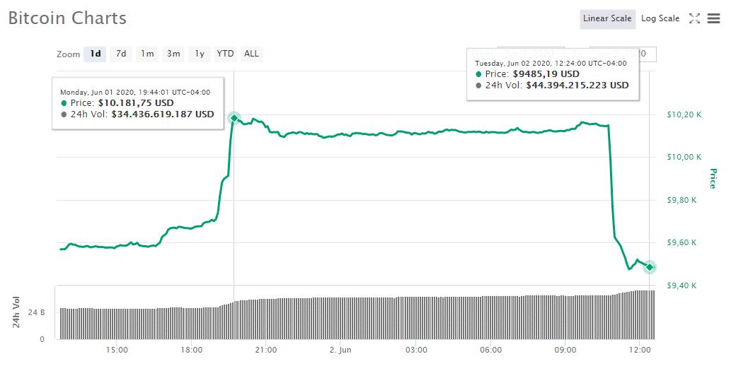 cripto-precio