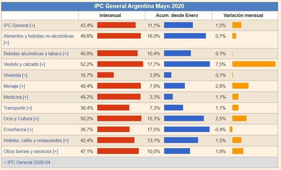 Argentina-inflación