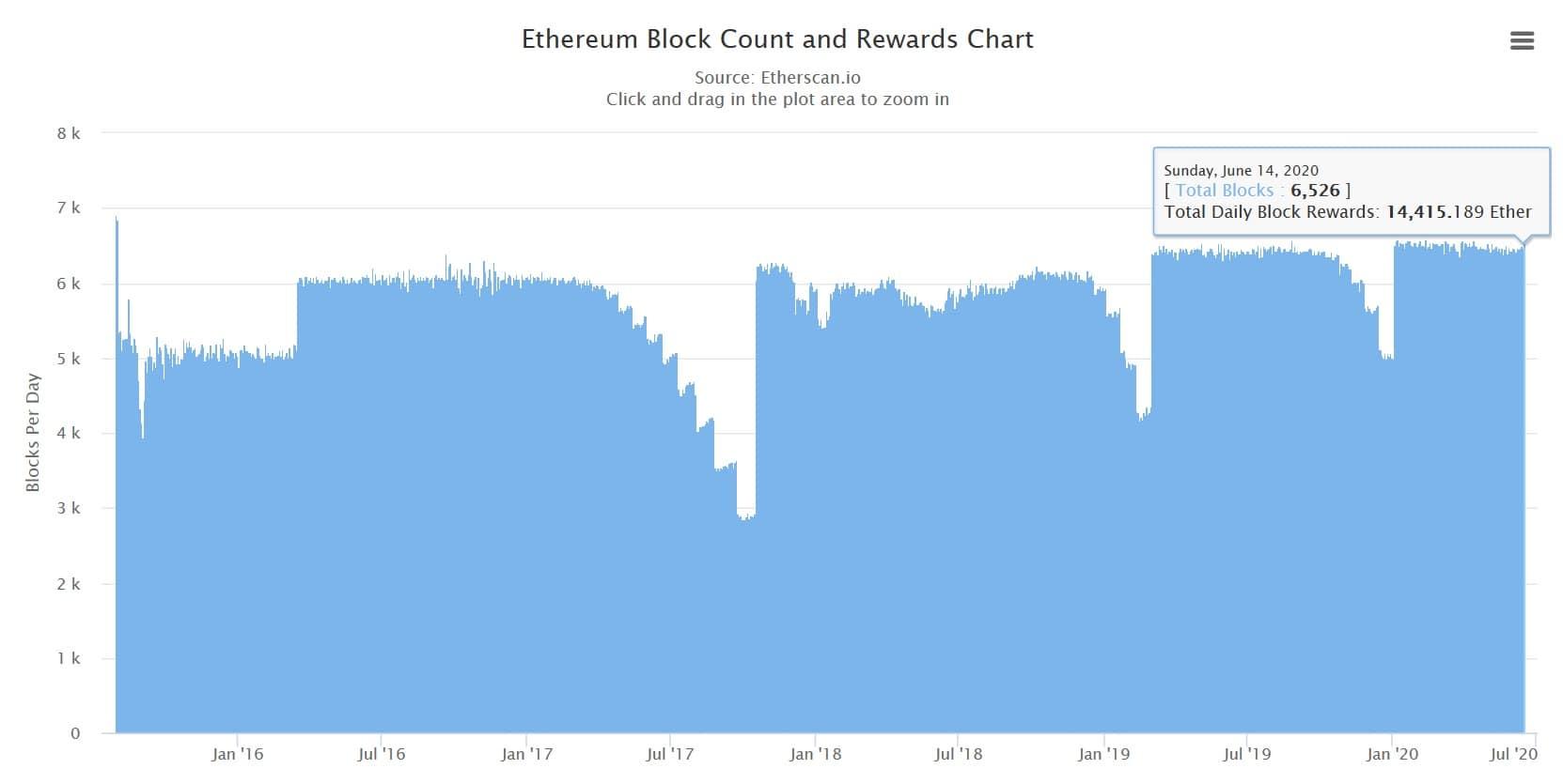 Ethereum-recompensa