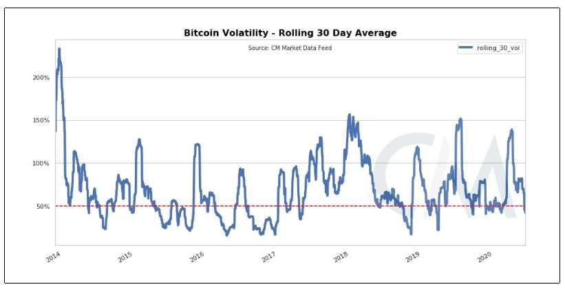 volatilidad bitcoin mínimo