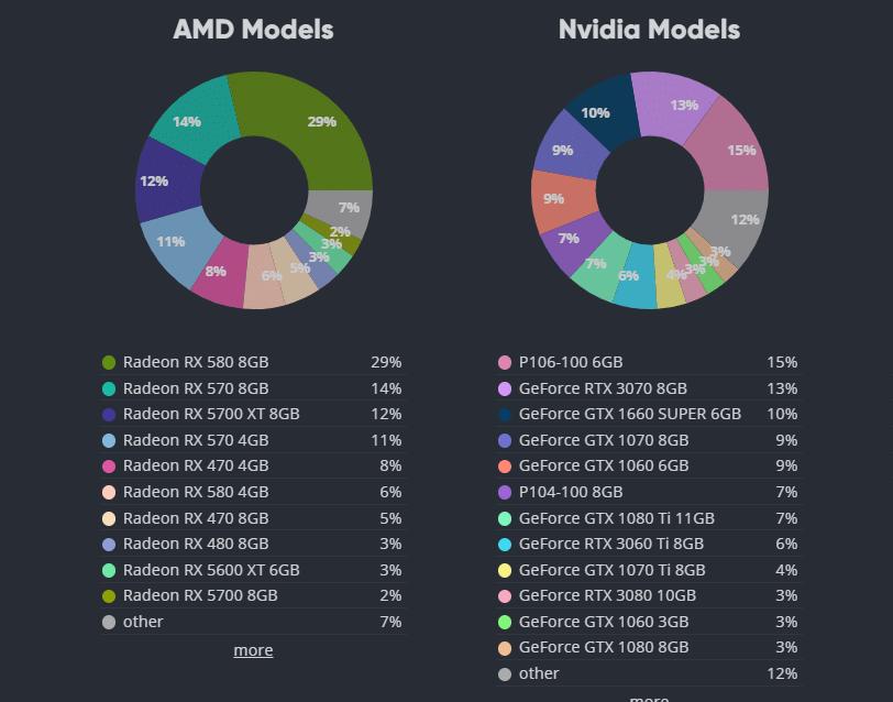 GPU más usadas en 2021 AMD y Nvidia