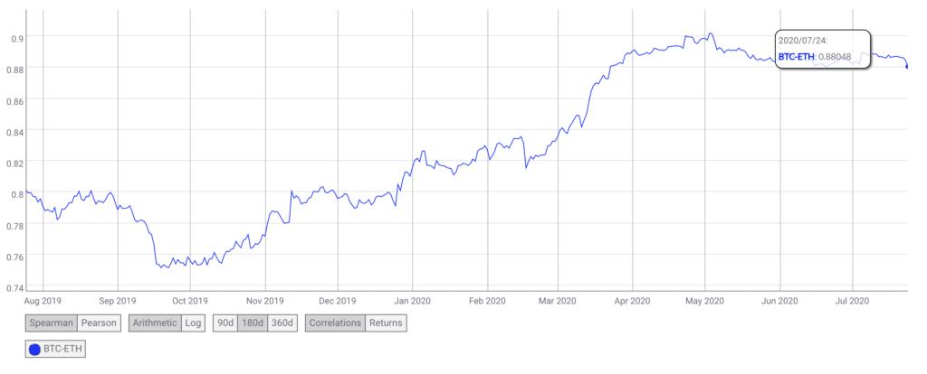 Correlacion Precio Bitcoin Ethereum