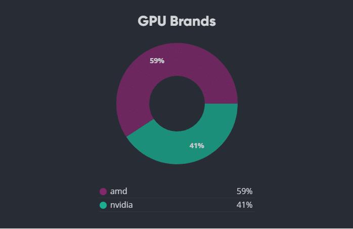 AMD y Nividia -mejores tarjetas gráficas GPU