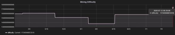 analisis comportamiento dificultad Bitcoin