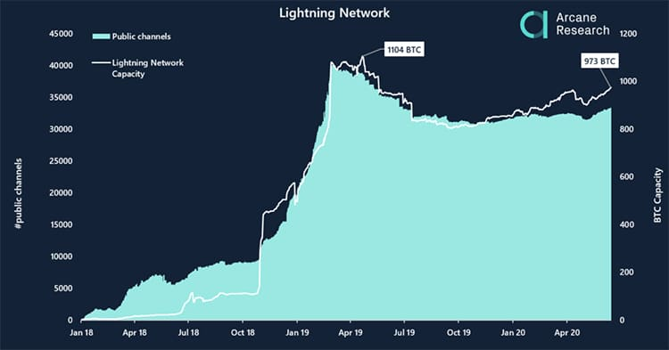 crecimiento-Lightning-Network