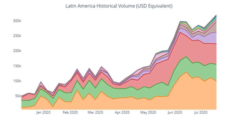 Comrcio-bitcoin-Latinoamérica-Paxful