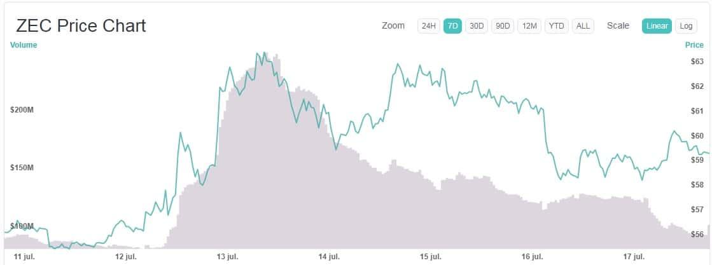 transacciones zec aumento criptomoneda