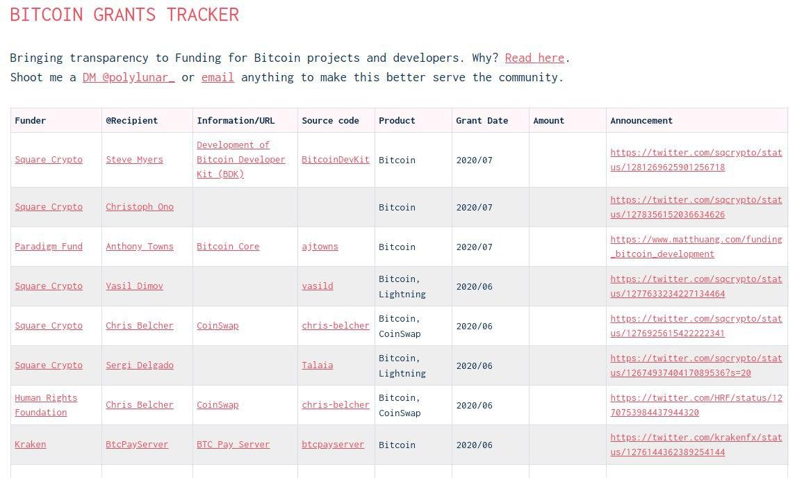 bitcoin becas financiamiento programar