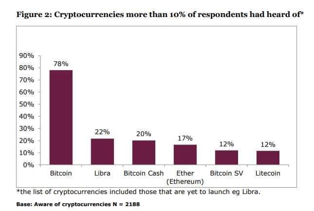 El 78% de los encuestados ha escuchado sobre Bitcoin. Fuente: FCA UK.