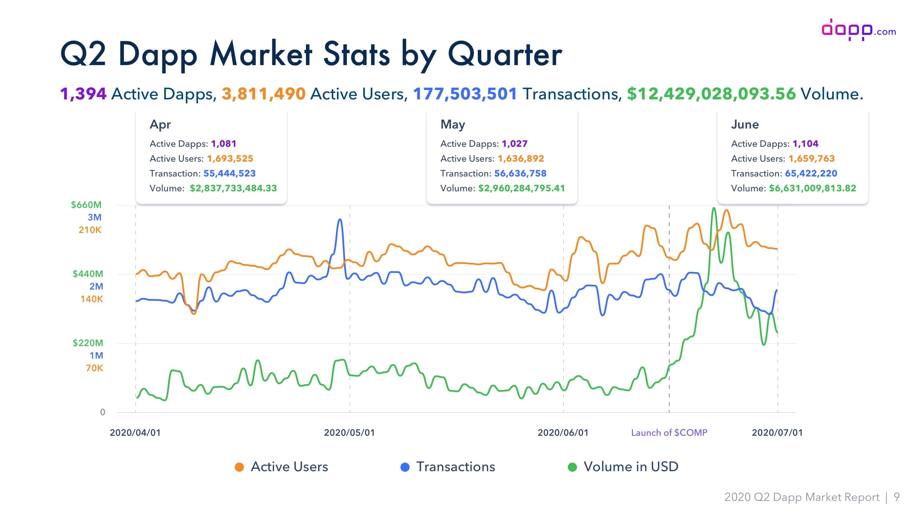 trimestre 2020 transacciones ethereum