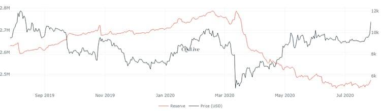 casas-cambio-reservas-bitcoin-comercio-criptomonedas