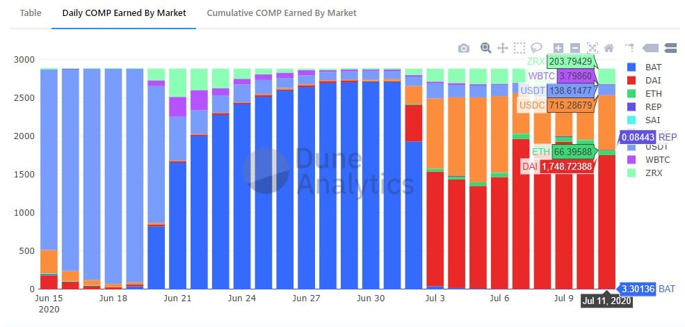 mercado DAI analisis criptomoneda