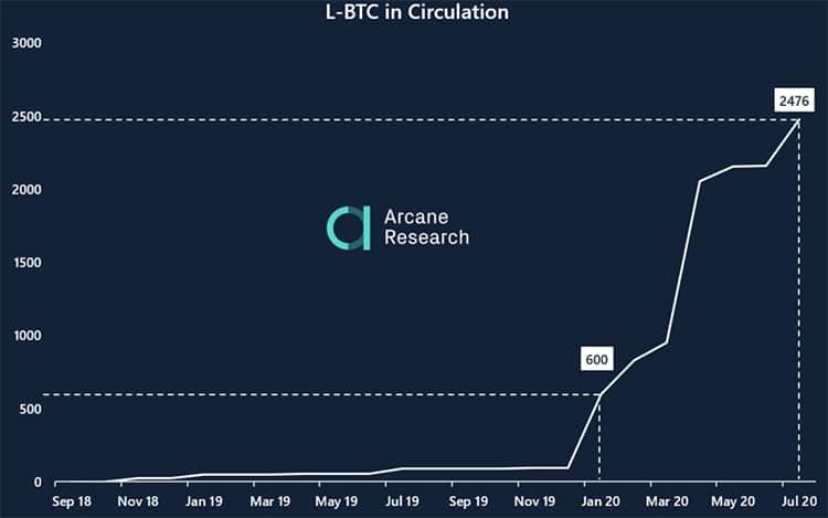 tokens-L-BTC