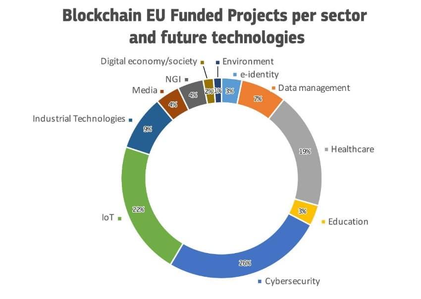 Horizon-2020-inversión-blockchain