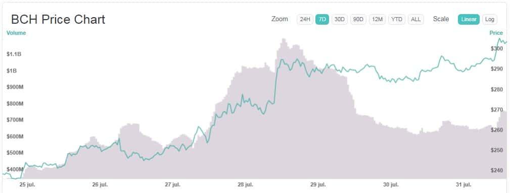 variación-precio-Bitcoin-Cash-BCH