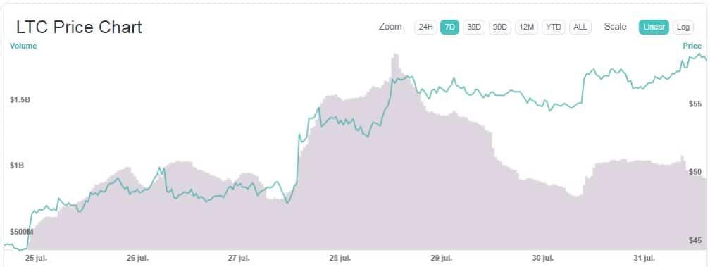 variación-precio-Litecoin-LTC