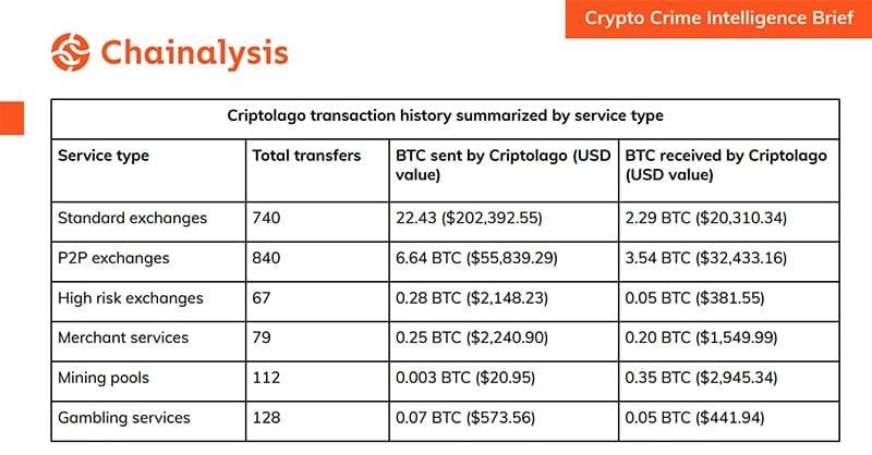 transacciones-Criptolago-casas-cambio