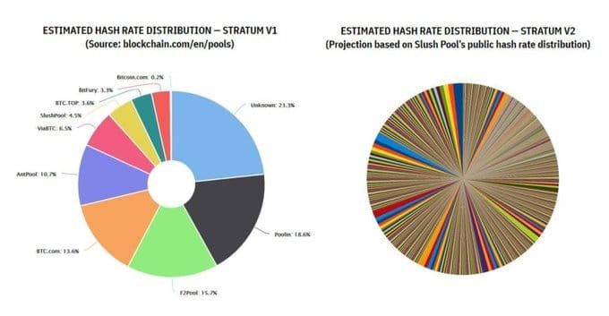 Bitcoin hashrate descentralizar