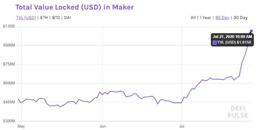 monto criptomoneda mercados defi