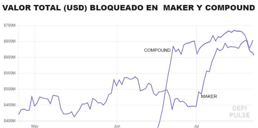 compound defi mercados maker