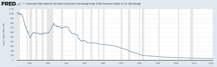 perdida-valor-dolar