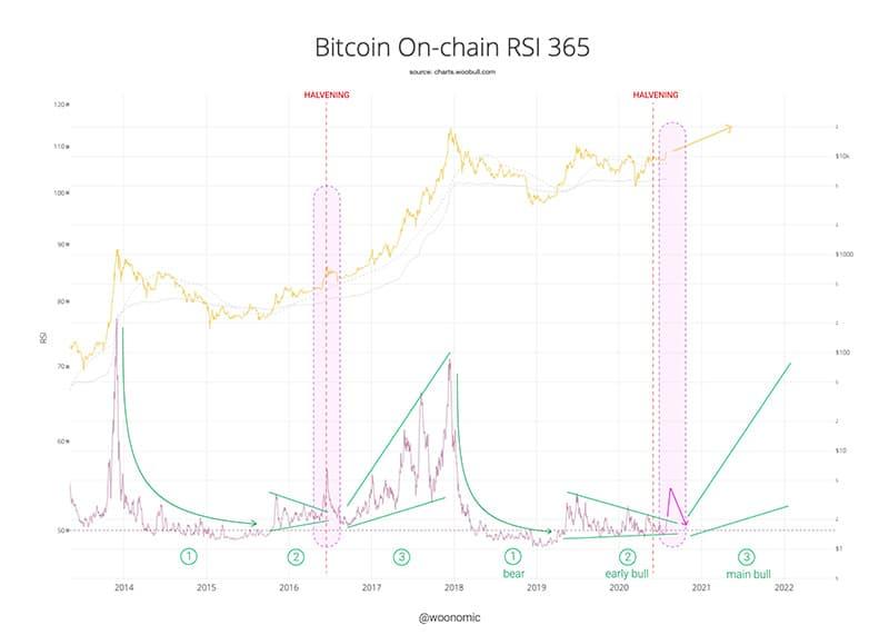 indicador-RSI-Bitcoin-precio