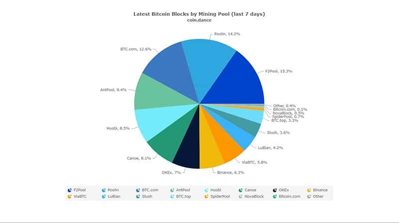pools-minería-bitcoin