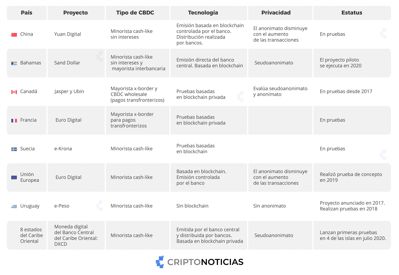 pruebas piloto blockchain cripto