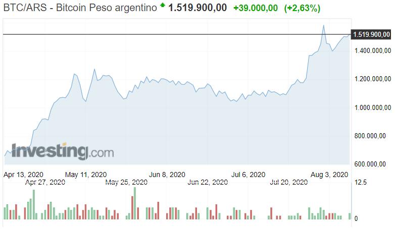valor bitcoin pesos argentinos