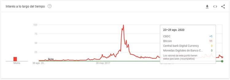 incremento-interes-monedas-digitales-bitcoin