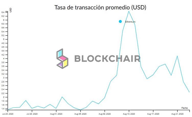 costo-comisiones-transacciones-blockchain-ethereum