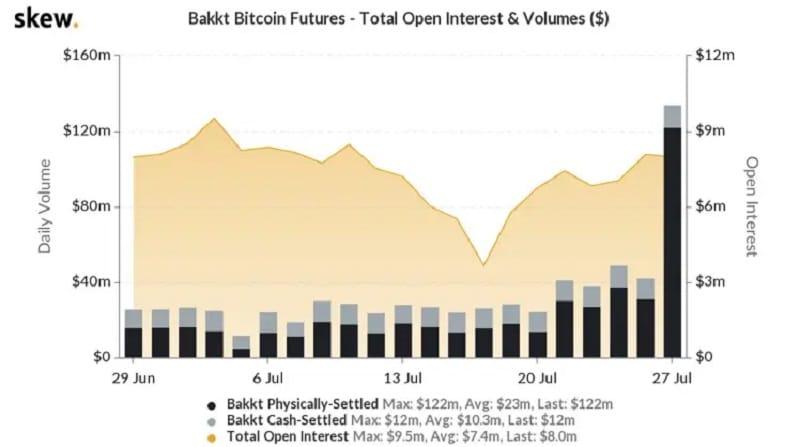 futuros-bitcoin-bakkt