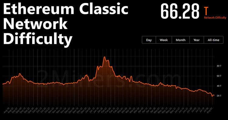 dificultad-red-ethereum-classic