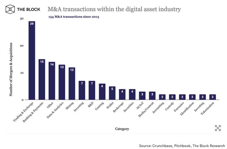transacciones-industria-activos-digitales