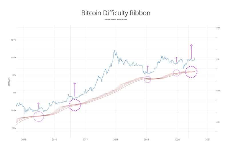 dificultad-minado-bitcoin