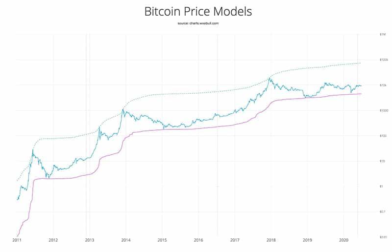 acumulación-precio-bitcoin