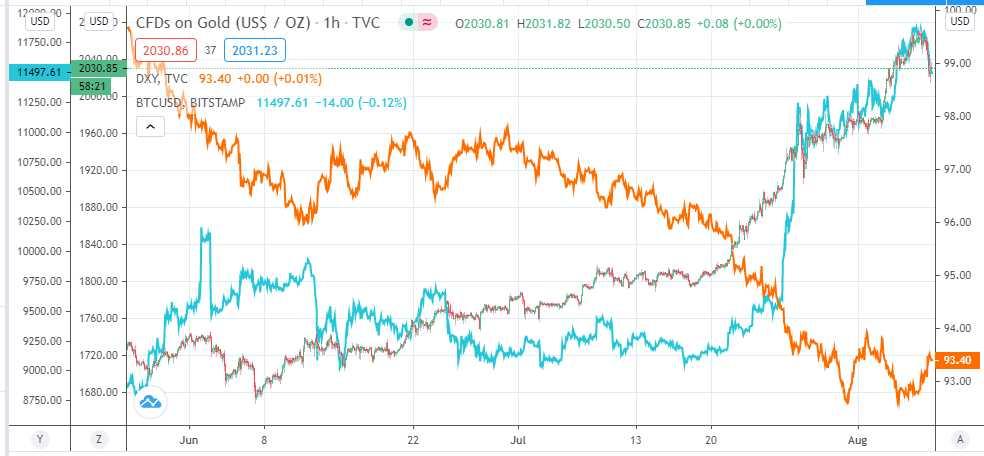 btc oro dolar cripto