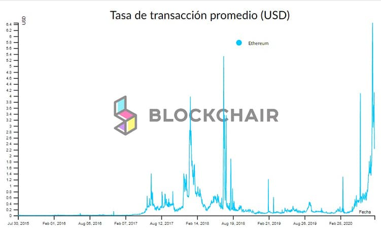 promedio-tasa-transacciones-mensuales-blockchain-ethereum