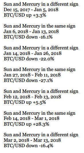 btc Mercurio sol posiciones