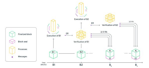 Funcionamiento de la blockchain Flow