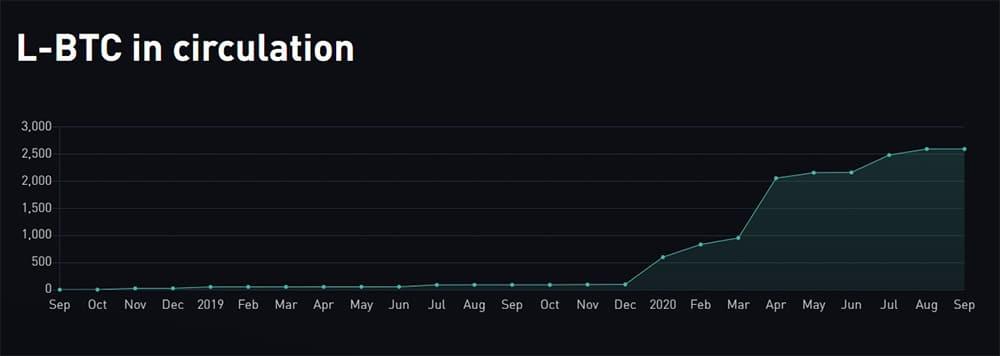 cadena-lateral-bitcoin-Liquid-Network