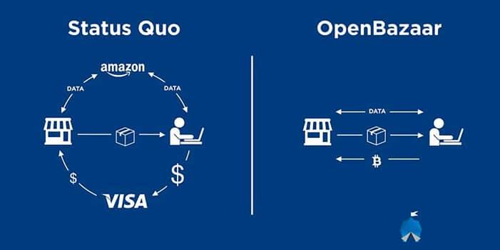 comercio-con-criptomonedas-p2p-Open-Bazaar