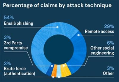 reclamos-ataques-cibernéticos-empresas