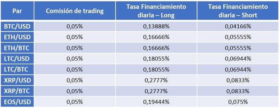 Pares de trading de cripto y sus comisiones y tasas de financiamiento