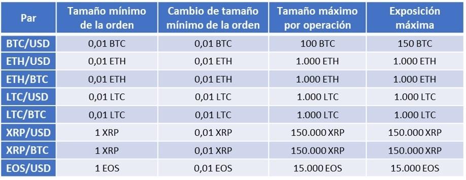 Algunos pares de trading de cripto y su exposición máxima