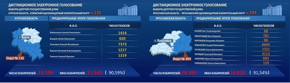 resultados-elecciones-blockchain-rusia