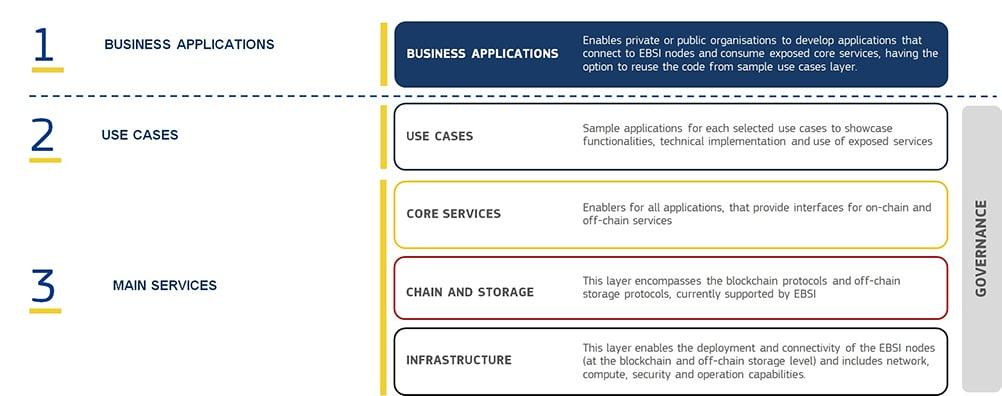 capas-estructura-EBSI-unión- Europea-blockchain