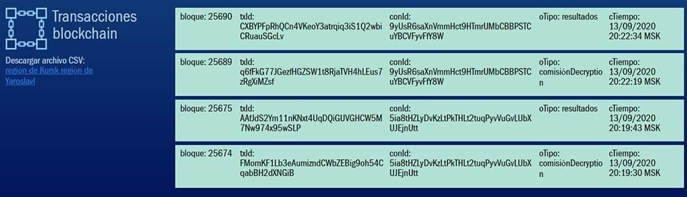 consulta-transacciones-eleccions-blockchain-rusia