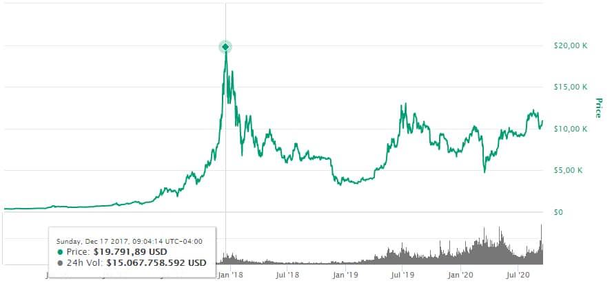 mercado-criptomonedas-caída-bitcoin